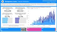 Vaccine Distribution data chart
