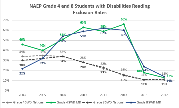 Image NAEP Chart Grade 4 and 8 Students w Disabilities Reading