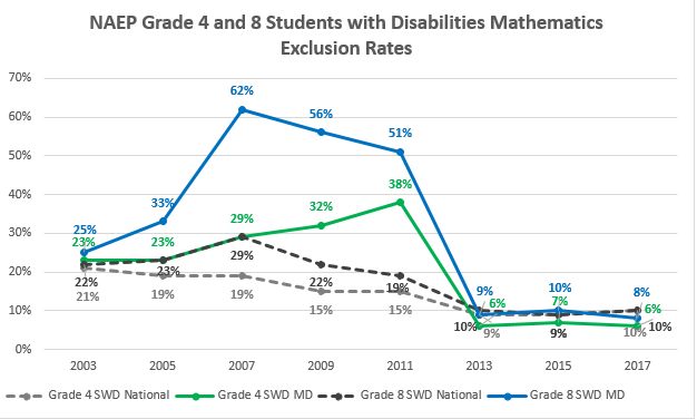 Image NAEP Chart Grade 4 and 8 Students with Disabilities Math