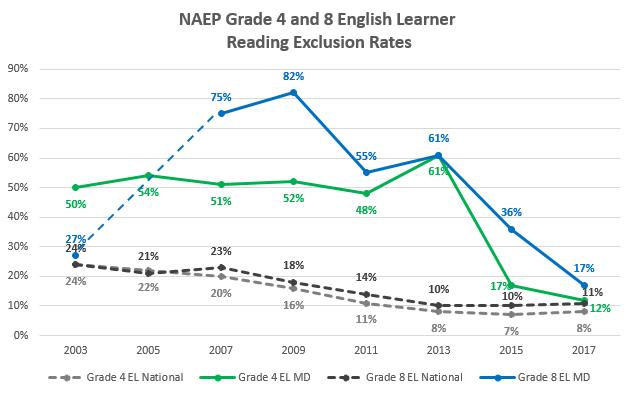 Image NAEP Chart