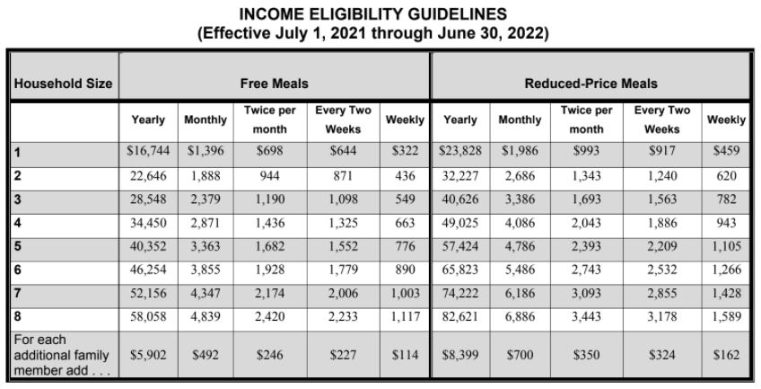 Income-Eligibility-Guidelines 2021-2022
