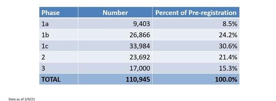 Pre-Registration Numbers