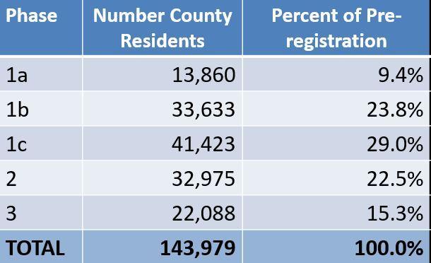 County Pre-Registration List