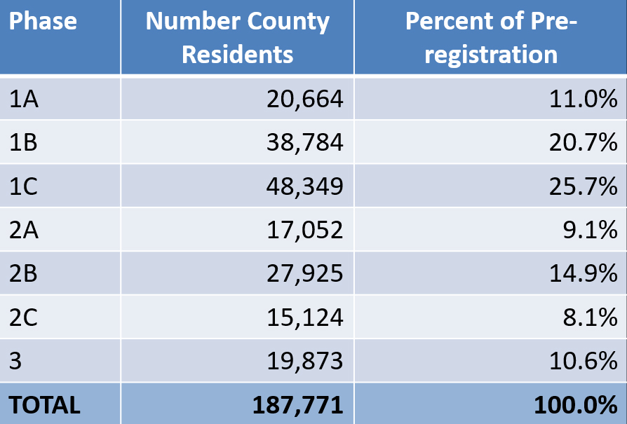 County Pre Registration