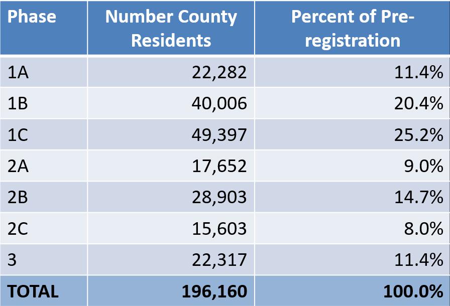 Resident Pre-registration