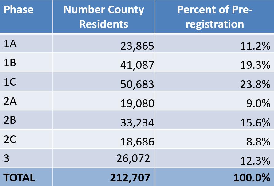 Resident Preregistration