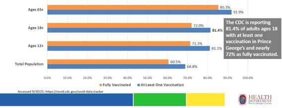 COVID Data Percentage