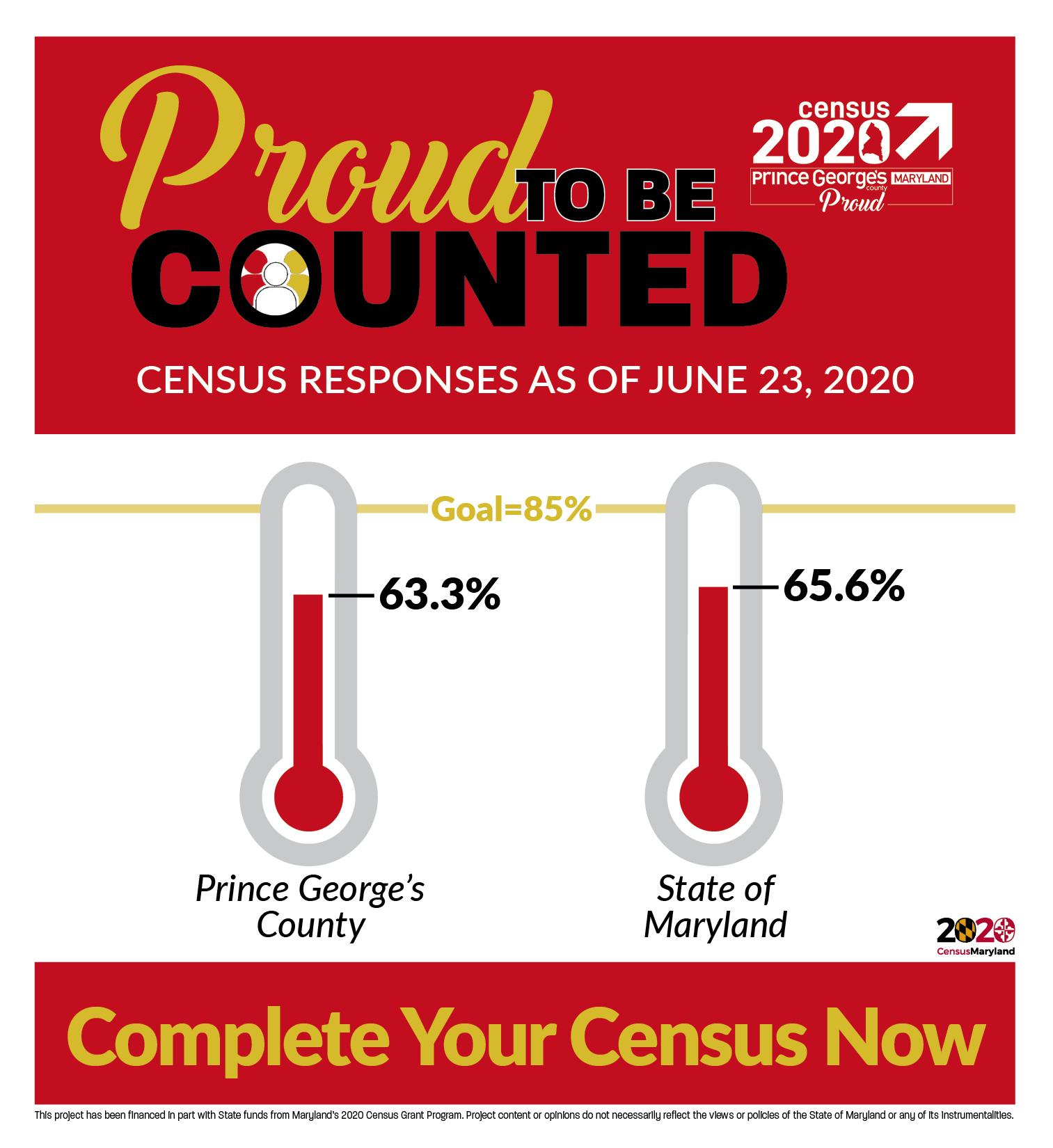 2020 Census Count Update6.25