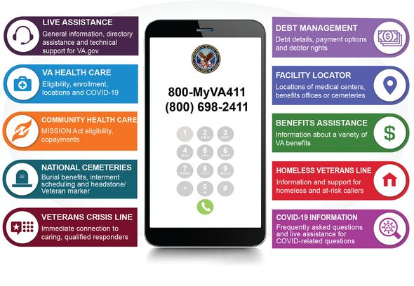 VA Contact number