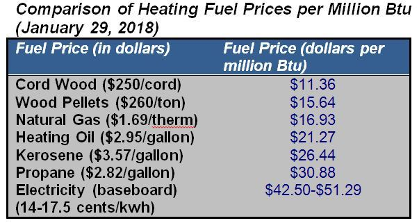 Rocky Coast News: Heating Fuel Prices Decline as Cold
