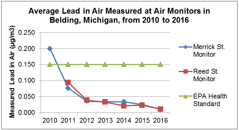 Average Lead in Air Measured at Air Monitors in Belding, Michigan, from 2010 to 2016