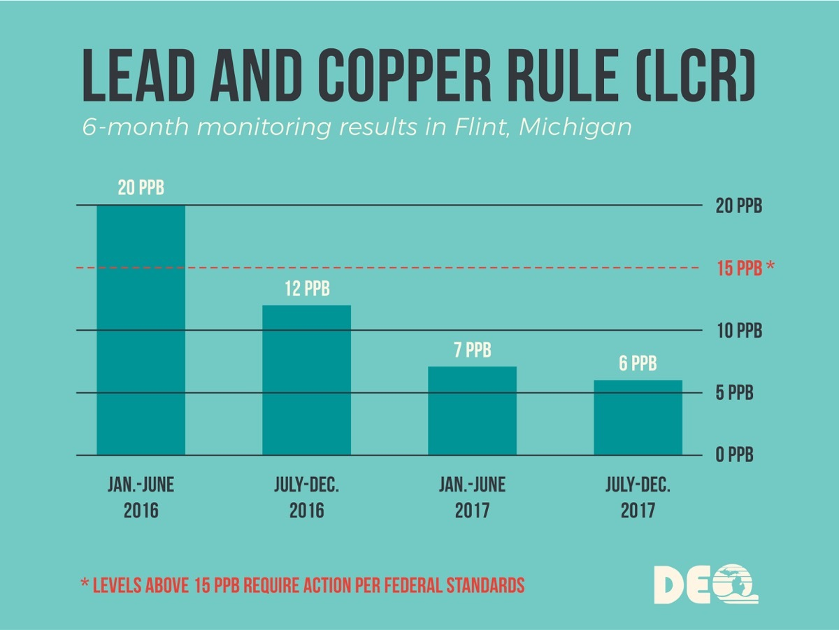 Lead and Copper Rules (LCR)