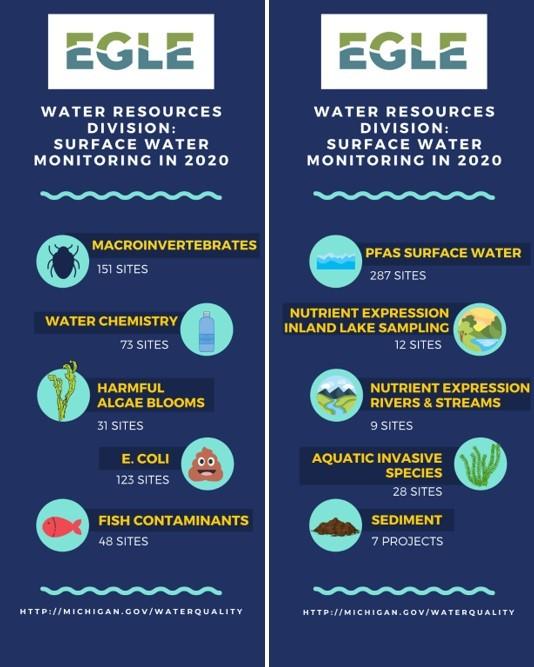 Surface Water Monitoring 2020