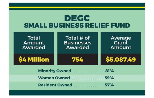 COVID DEGC Small Business Grants