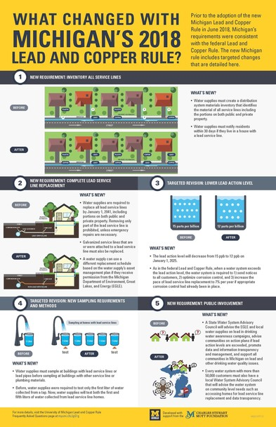 Lead and Copper Rule Update Infographic