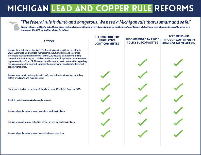 Lead and copper rule reforms graphic