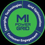 MI Power Grid focus areas graphic