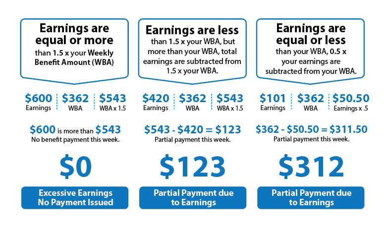1. If you earn more than $1.00 up to but not equal to your weekly benefit amount in any week, subtract half of your earnings from the payment: You can figure this out by following this formula: Weekly Benefit Amount - 1/2 of the amount you earned _______________________________ Your new amount 2. If you earn an amount equal to your weekly benefit amount but not more than 1.5 times your payment during a week, follow this formula: Multiply your weekly benefit amount by 1.5 - the total amount you earned __________________________________________ Your new amount 3. If you earn an amount equal to 1.5 times your weekly benefit amount or more (or if you worked full time) you are not entitled to a payment for that week.
