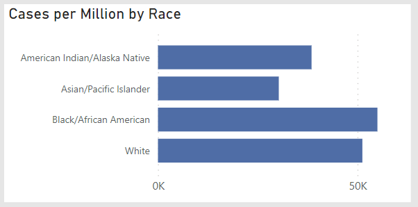 Michigan COVID-19 cases by race