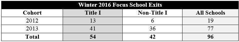 Winter 2016 Focuse School Exit Tables
