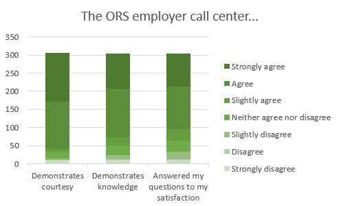 Employer Survey 2019 - chart