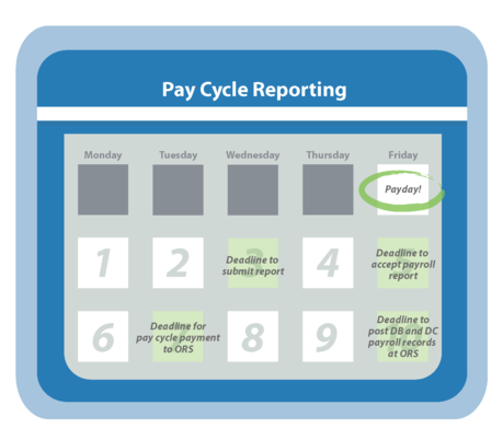 Pay Cycle Reporting Calendar