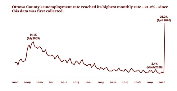 take 3 - April 2020 unemployment
