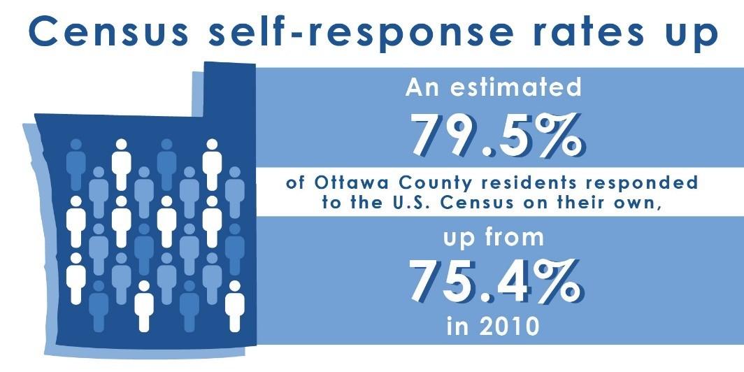Census Rates