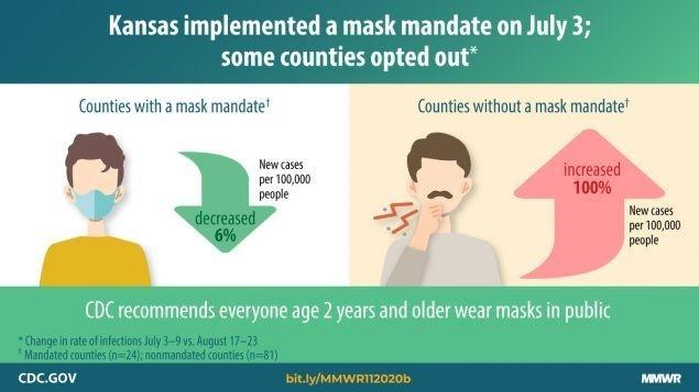 mmwr masks