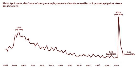 Oct Unemployment