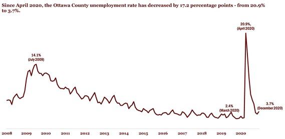 dec unemployment2