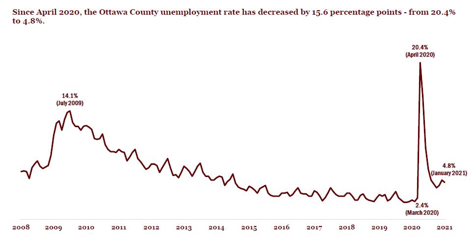 unemployment jan 2021