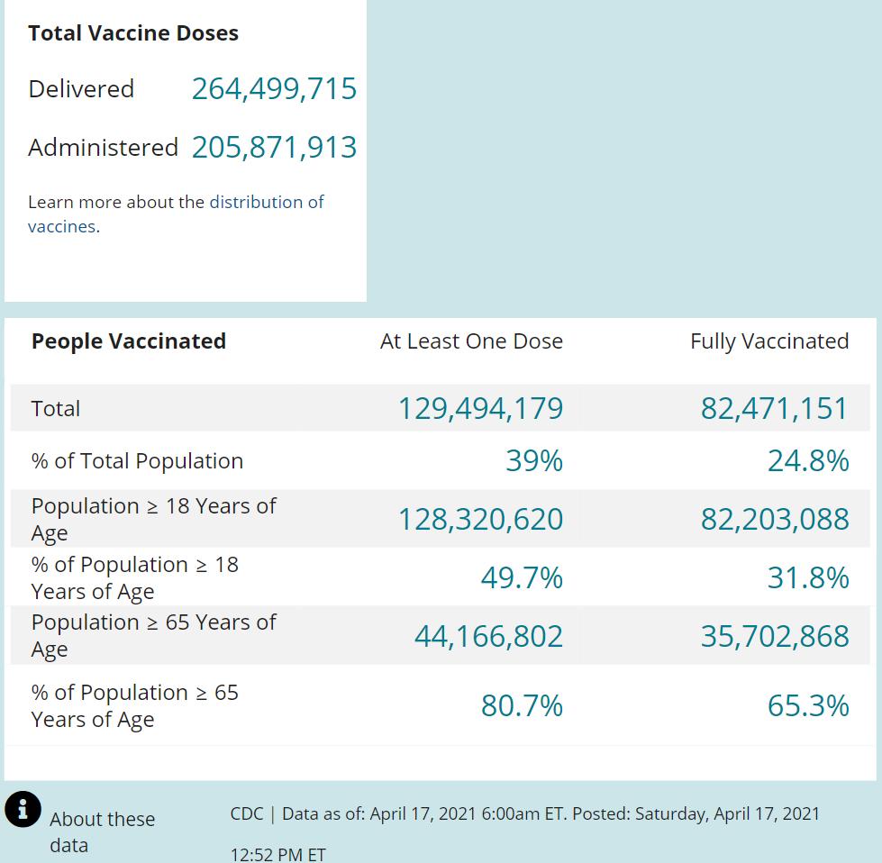CDC-DATA