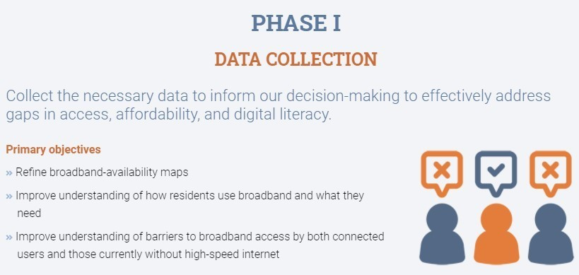 Phase I Data Collection stage
