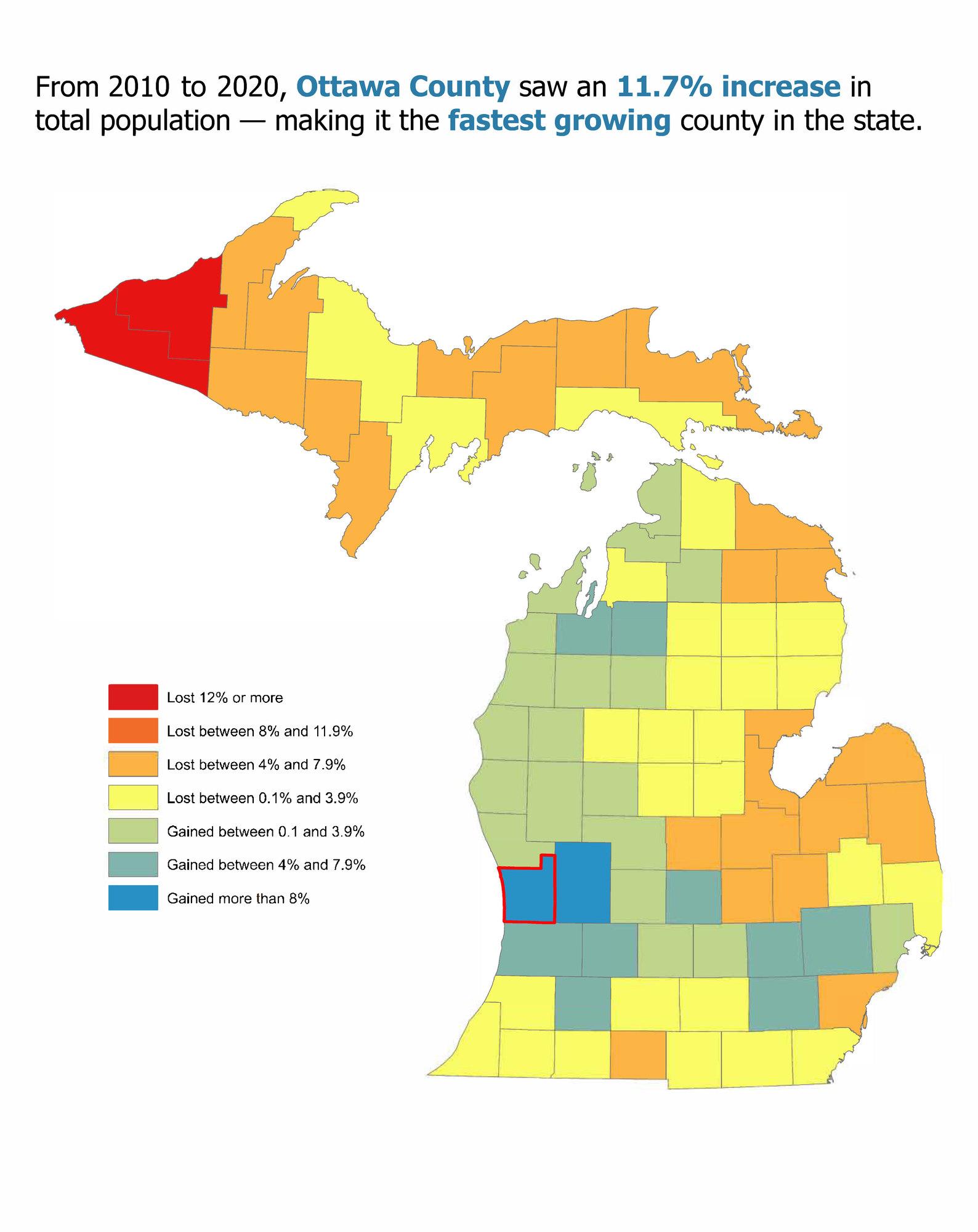 MI Counties Population