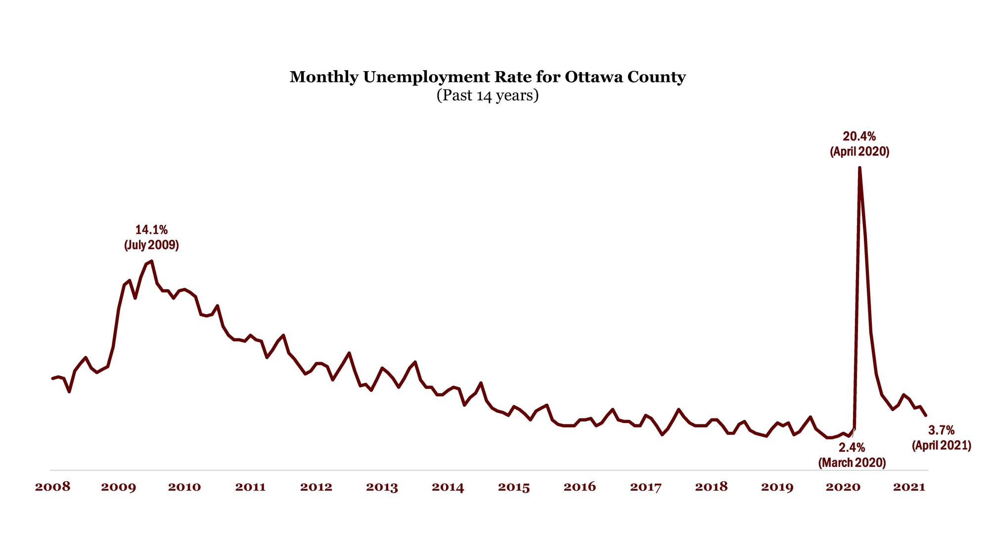 April 2021 Unemployment