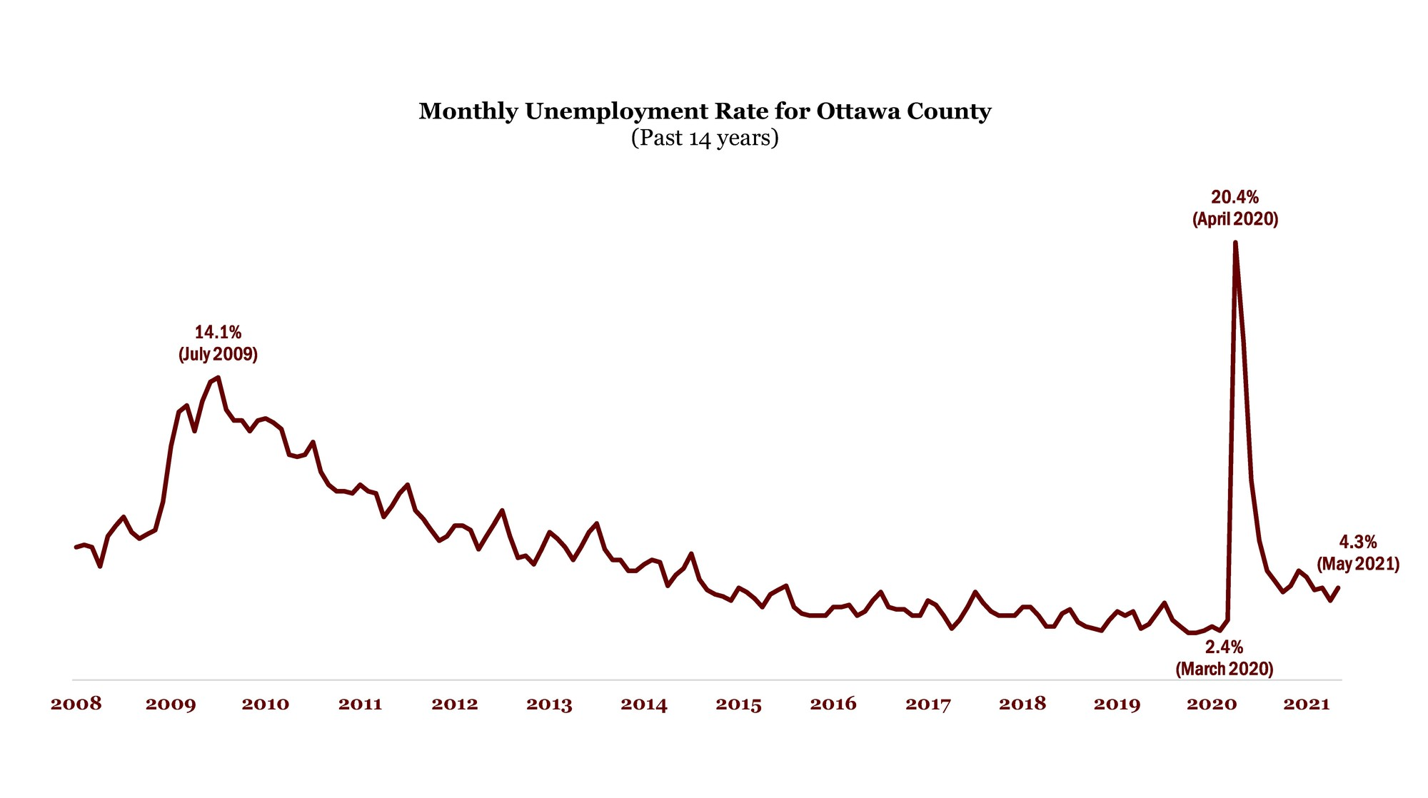 May 2020 Unemployment