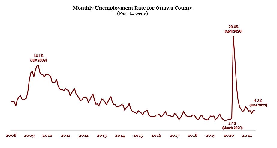 Unemployment.June.2021