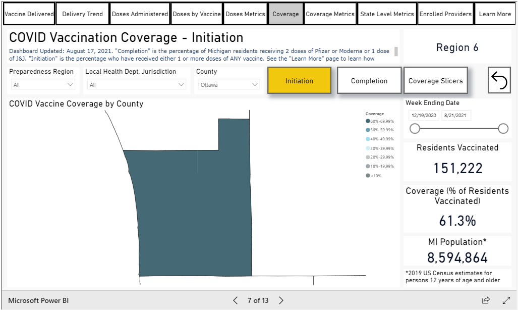 COVID vaccination coverage