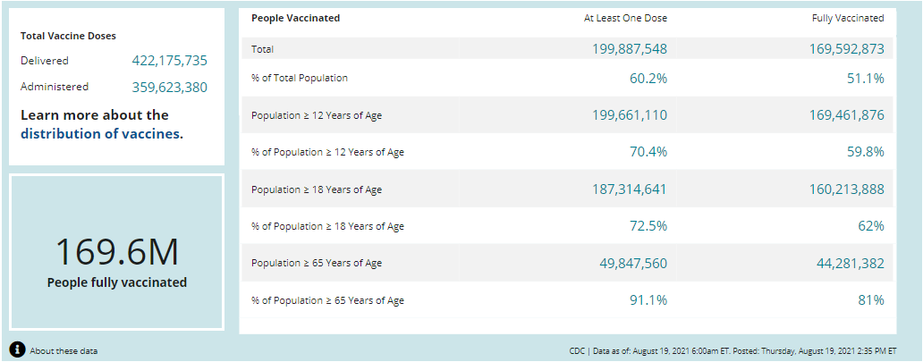 Vaccinations in the US
