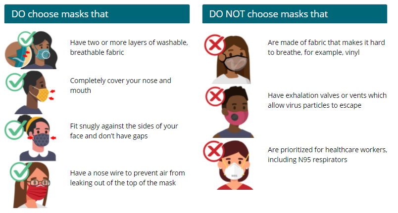 guide to face masks