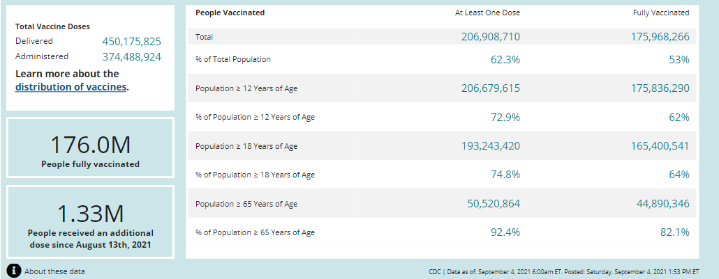 US COVID19 vaccinations