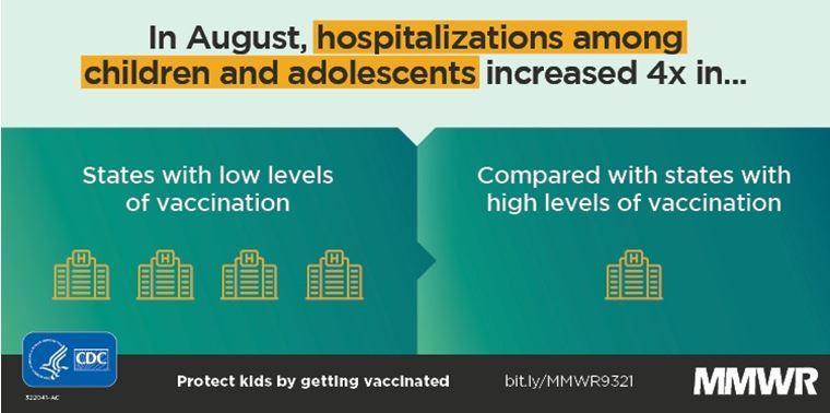 Child Hospitalizations