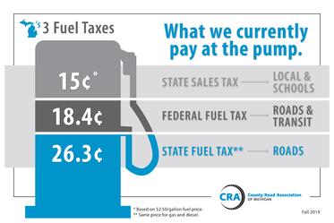 MTF Gas Tax Graphic
