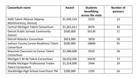 Marshall Plan for Talent awardees