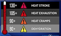 Heat index from the national weather service