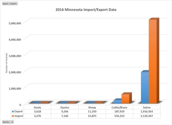 2016 Minnesota import and export data for domestic animals