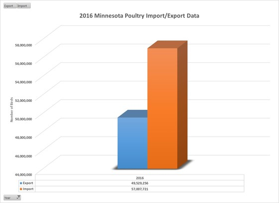 2016 Minnesota poultry import and export data graph