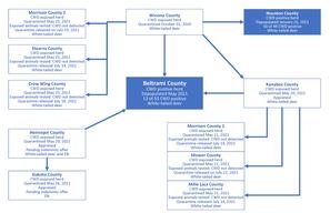 CWD investigation diagram