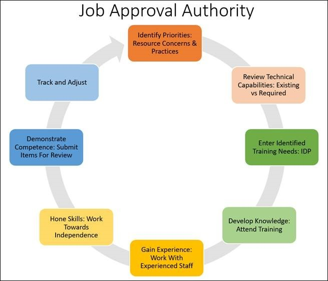 Job Approval Authority Process